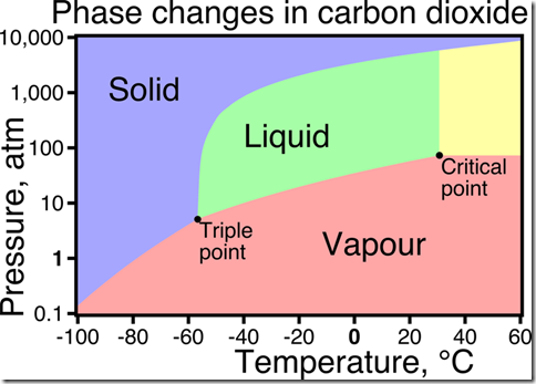800px-Phase_changes_of_CO2